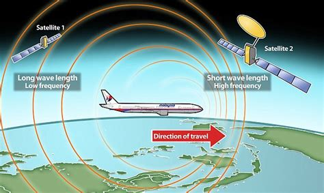 How Science Helped us Determine the Fate of Flight MH370: