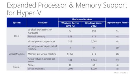 Upgrading from Windows Server 2008 / 2008 R2 to Windows